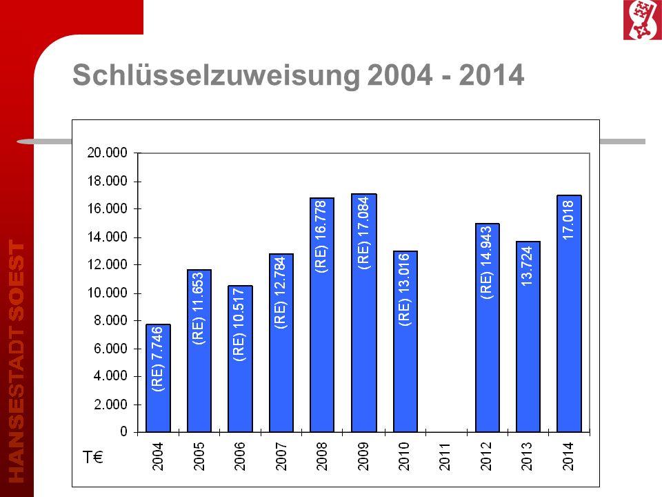 Schlüsselzuweisung 2004 - 2014