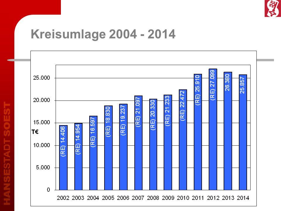 Kreisumlage 2004 - 2014