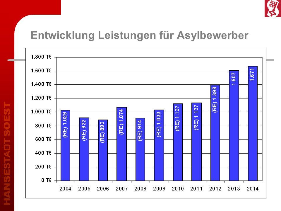 Entwicklung Leistungen für Asylbewerber