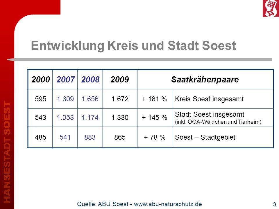 3 Entwicklung Kreis und Stadt Soest 2000200720082009Saatkrähenpaare 5951.3091.6561.672+ 181 %Kreis Soest insgesamt 5431.0531.1741.330+ 145 % Stadt Soe