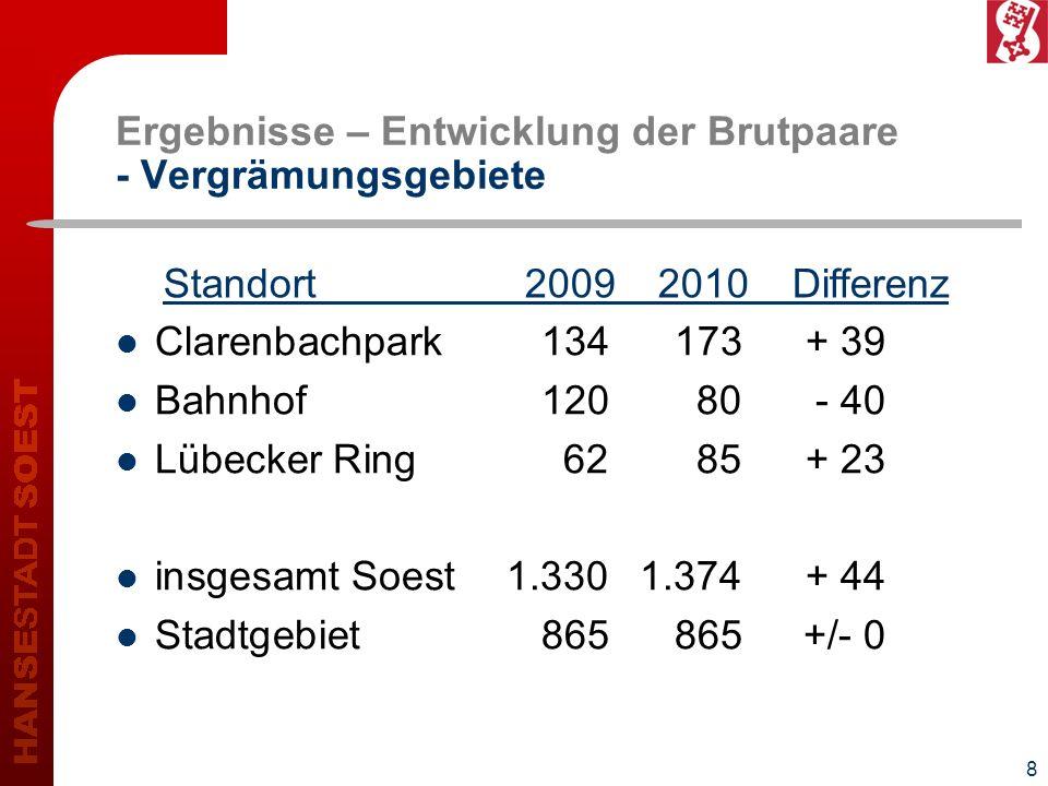 8 Ergebnisse – Entwicklung der Brutpaare - Vergrämungsgebiete Clarenbachpark134173+ 39 Bahnhof12080- 40 Lübecker Ring6285+ 23 insgesamt Soest1.3301.37