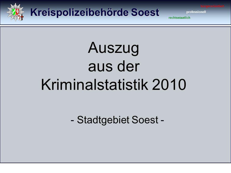 Kreispolizeibehörde Soest bürgerorientiert professionell rechtsstaatlich Gesamtkriminalität 20102009 Veränderung Straftaten gesamt4.3684.394 - 26 (- 0,6 %) Aufklärungsquote53,5 %50,6 %2,9 %-Punkte (+ 5,7 %)