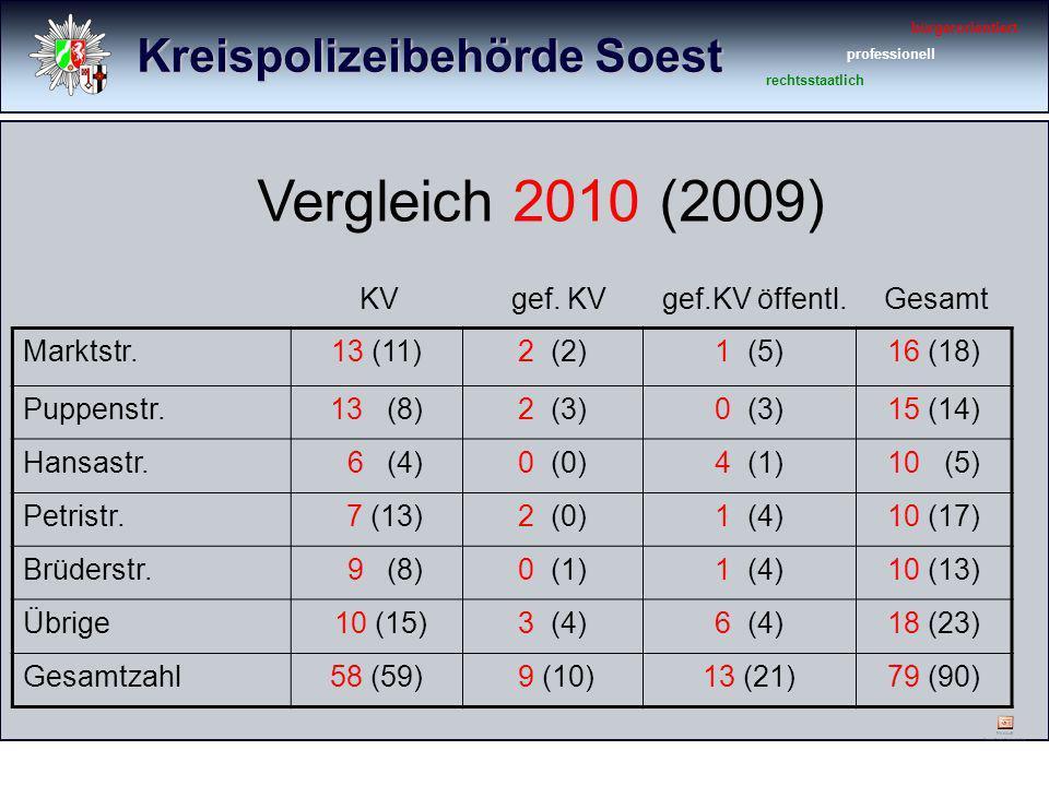 Kreispolizeibehörde Soest bürgerorientiert professionell rechtsstaatlich KV gef. KV gef.KV öffentl. Gesamt Marktstr.13 (11)2 (2)1 (5)16 (18) Puppenstr