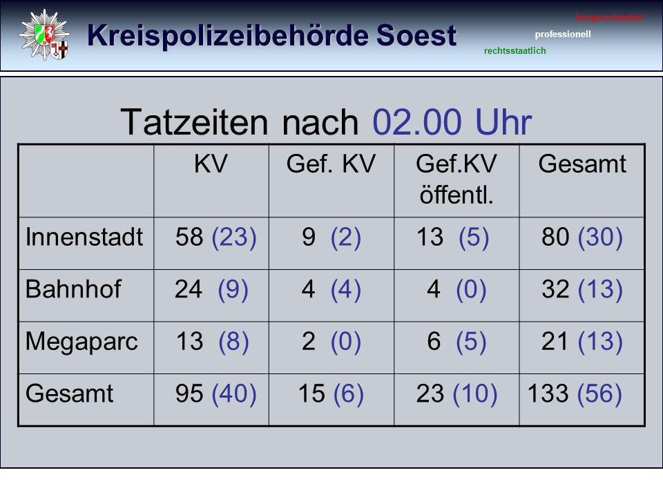 Kreispolizeibehörde Soest bürgerorientiert professionell rechtsstaatlich Tatzeiten nach 02.00 Uhr KVGef. KVGef.KV öffentl. Gesamt Innenstadt 58 (23)9