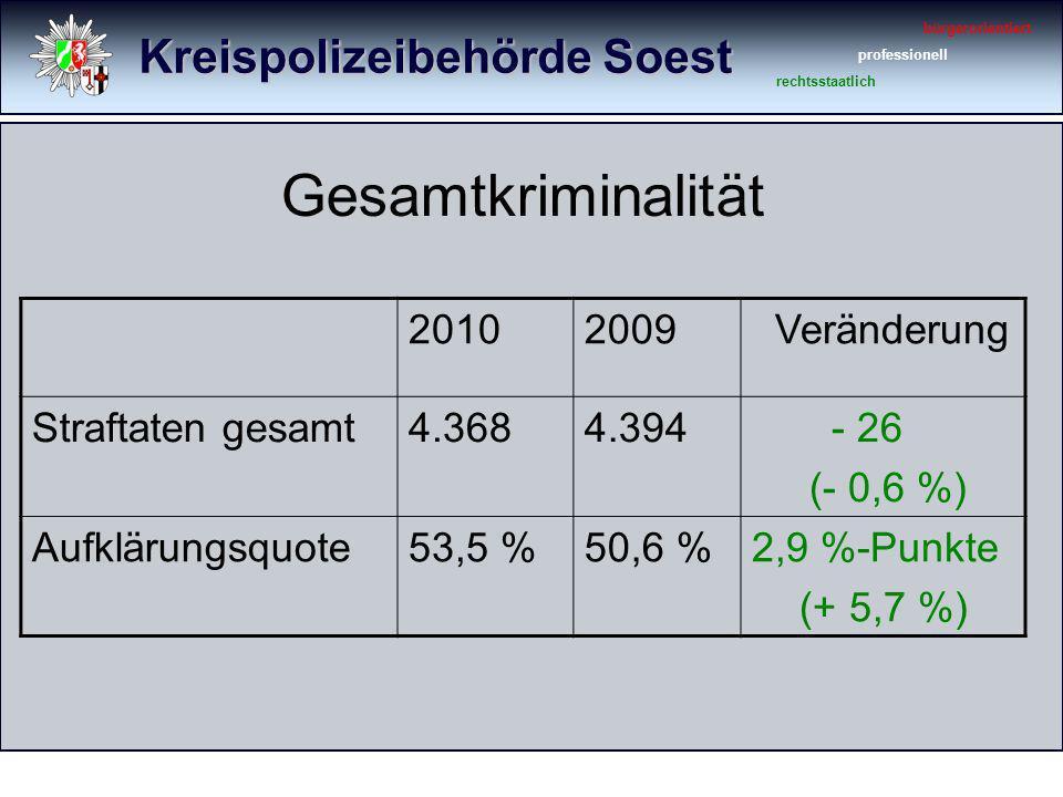 Kreispolizeibehörde Soest bürgerorientiert professionell rechtsstaatlich Gesamtkriminalität 20102009 Veränderung Straftaten gesamt4.3684.394 - 26 (- 0