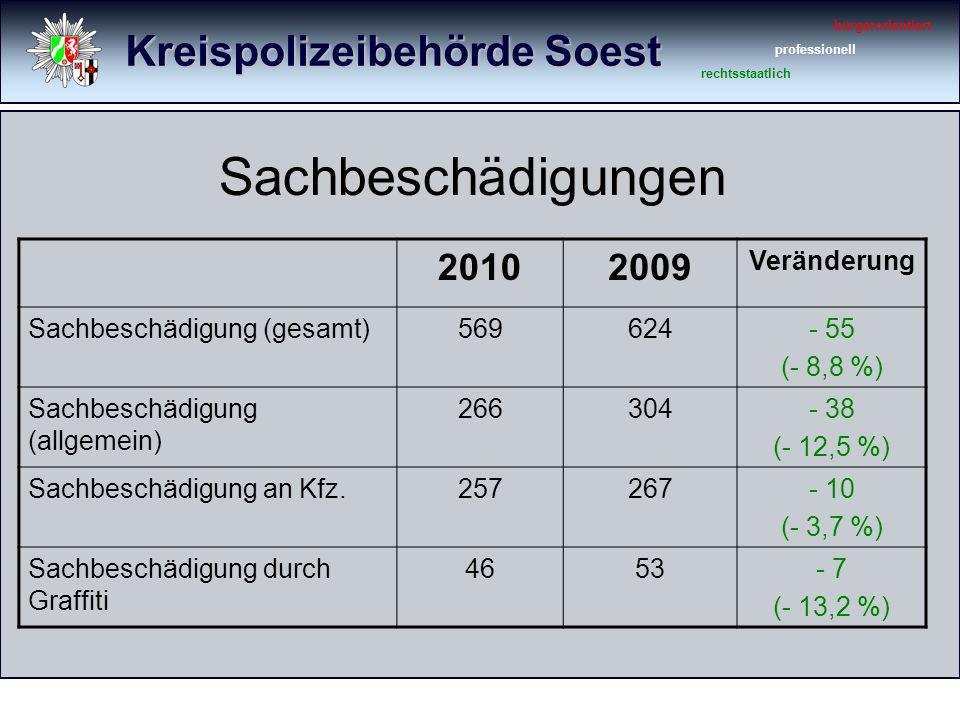 Kreispolizeibehörde Soest bürgerorientiert professionell rechtsstaatlich Sachbeschädigungen 20102009 Veränderung Sachbeschädigung (gesamt)569624- 55 (