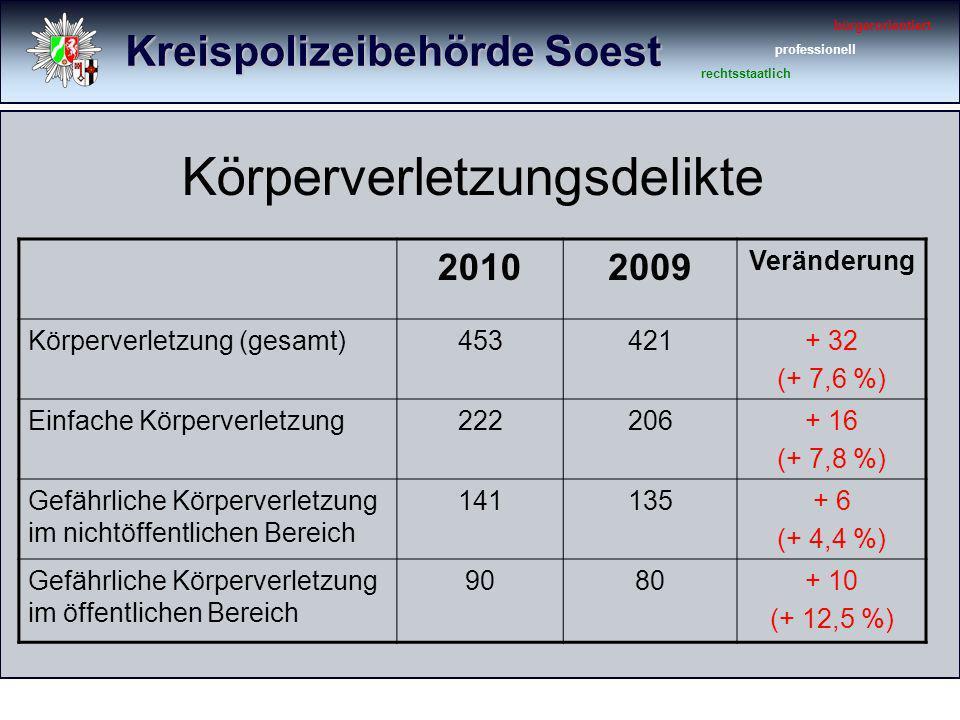 Kreispolizeibehörde Soest bürgerorientiert professionell rechtsstaatlich Körperverletzungsdelikte 20102009 Veränderung Körperverletzung (gesamt)453421+ 32 (+ 7,6 %) Einfache Körperverletzung222206+ 16 (+ 7,8 %) Gefährliche Körperverletzung im nichtöffentlichen Bereich 141135+ 6 (+ 4,4 %) Gefährliche Körperverletzung im öffentlichen Bereich 9080+ 10 (+ 12,5 %)
