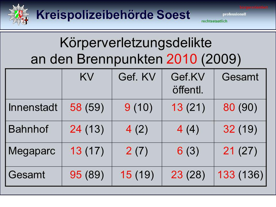Kreispolizeibehörde Soest bürgerorientiert professionell rechtsstaatlich Körperverletzungsdelikte an den Brennpunkten 2010 (2009) KVGef. KVGef.KV öffe