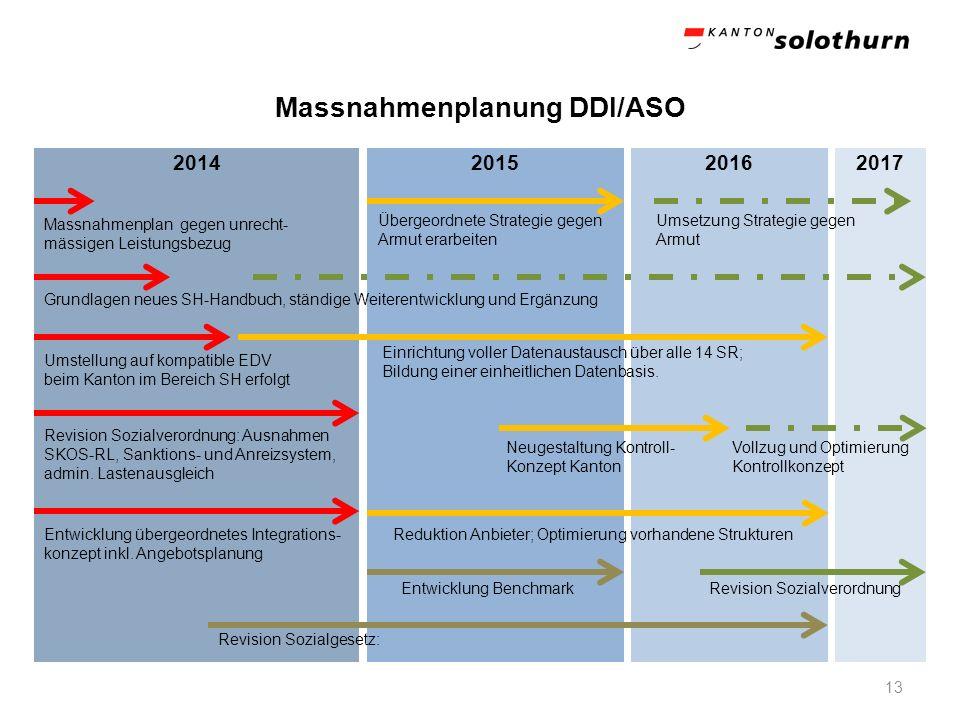 Massnahmenplanung DDI/ASO 13 2014201520162017 Massnahmenplan gegen unrecht- mässigen Leistungsbezug Grundlagen neues SH-Handbuch, ständige Weiterentwi
