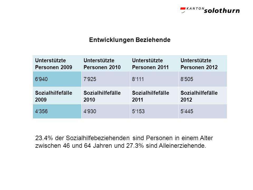Entwicklungen Beziehende Unterstützte Personen 2009 Unterstützte Personen 2010 Unterstützte Personen 2011 Unterstützte Personen 2012 6940792581118505