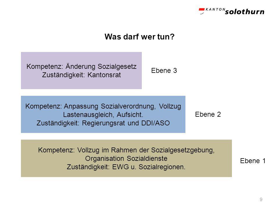 Was darf wer tun? 9 Kompetenz: Vollzug im Rahmen der Sozialgesetzgebung, Organisation Sozialdienste Zuständigkeit: EWG u. Sozialregionen. Kompetenz: A