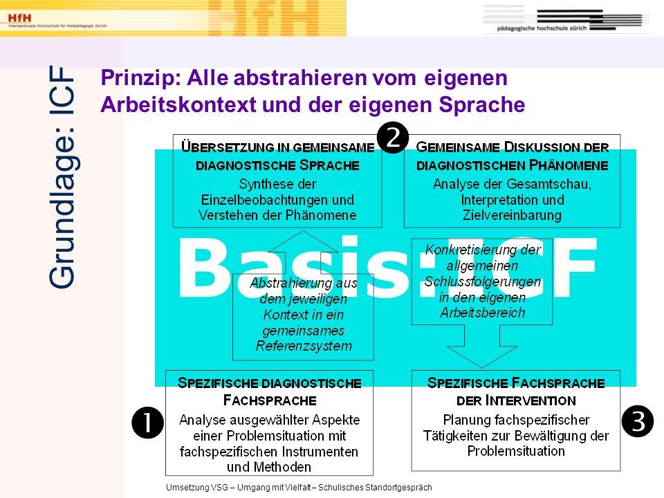 Umsetzung VSG – Umgang mit Vielfalt – Schulisches Standortgespräch Körperfunktionen&-strukturenAktivitäten&PartizipationUmweltfaktoren BarrierenFörderfaktorenFunktionenStrukturen Leistungsfähigkeit / Capacity Leistung / Performance ICF Komponenten Grundlage ICF