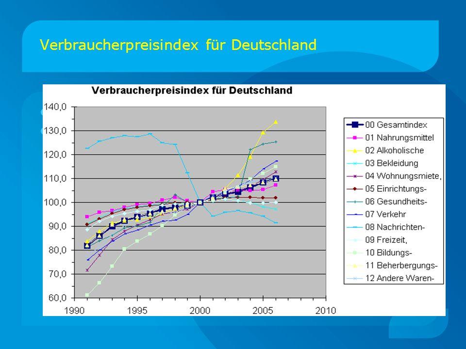 Verbraucherpreisindex für Deutschland Bullet 1 Bullet 2