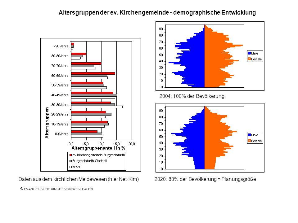 2004: 100% der Bevölkerung Daten aus dem kirchlichen Meldewesen (hier Net-Kim) 2020: 83% der Bevölkerung = Planungsgröße Altersgruppen der ev. Kirchen