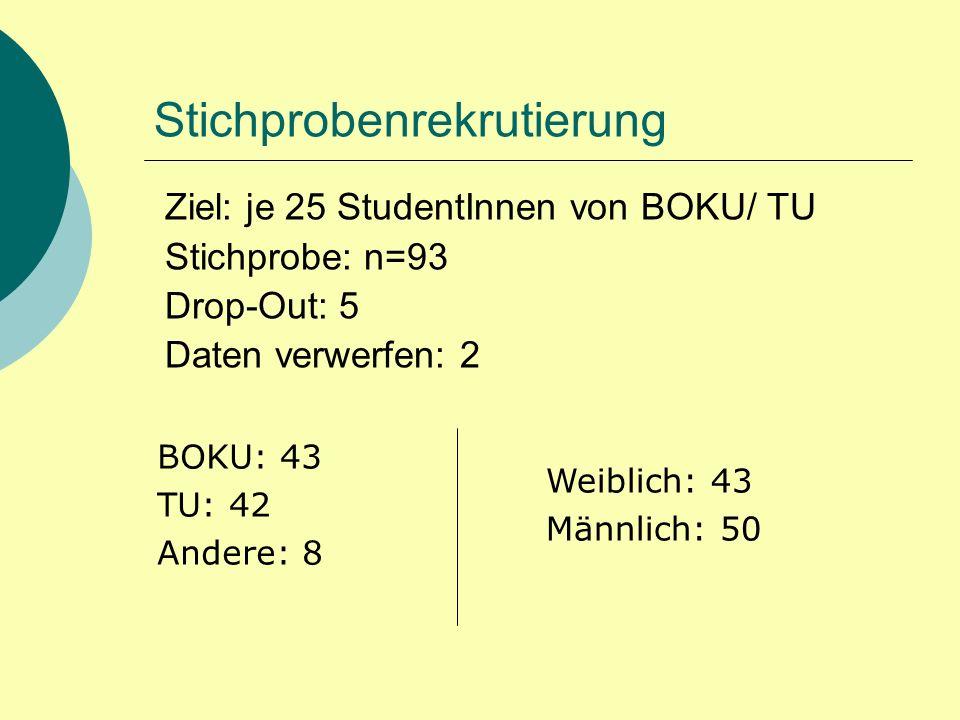 Stichprobenrekrutierung BOKU: 43 TU: 42 Andere: 8 Ziel: je 25 StudentInnen von BOKU/ TU Stichprobe: n=93 Drop-Out: 5 Daten verwerfen: 2 Weiblich: 43 Männlich: 50