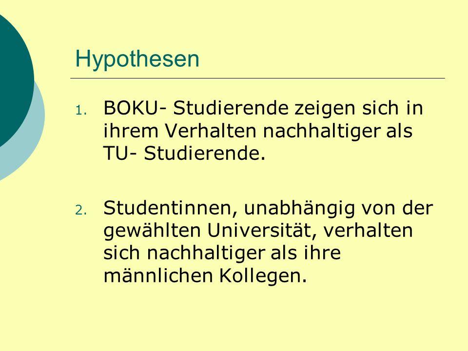 Hypothesen 1. BOKU- Studierende zeigen sich in ihrem Verhalten nachhaltiger als TU- Studierende. 2. Studentinnen, unabhängig von der gewählten Univers