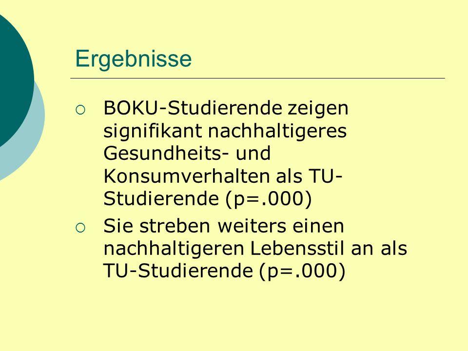 Ergebnisse BOKU-Studierende zeigen signifikant nachhaltigeres Gesundheits- und Konsumverhalten als TU- Studierende (p=.000) Sie streben weiters einen nachhaltigeren Lebensstil an als TU-Studierende (p=.000)