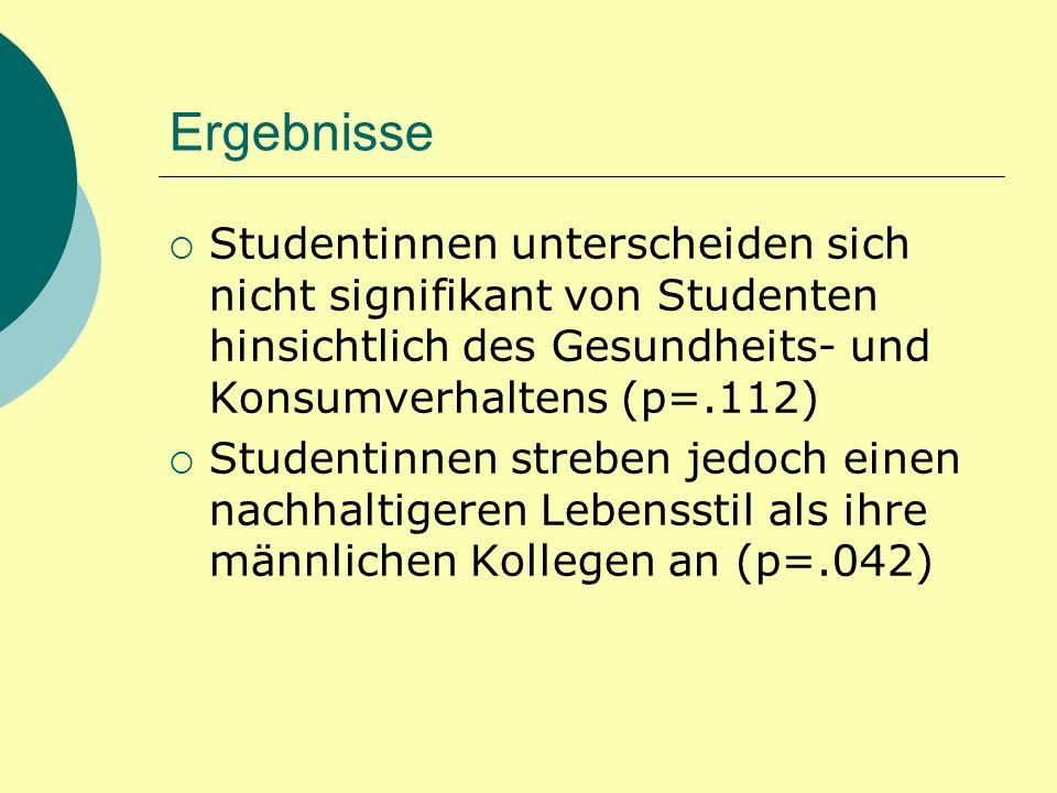 Ergebnisse Studentinnen unterscheiden sich nicht signifikant von Studenten hinsichtlich des Gesundheits- und Konsumverhaltens (p=.112) Studentinnen streben jedoch einen nachhaltigeren Lebensstil als ihre männlichen Kollegen an (p=.042)