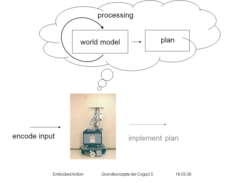 Embodied ActionGrundkonzepte der Cogsci 5 16.05.06 processing world model encode input plan implement plan
