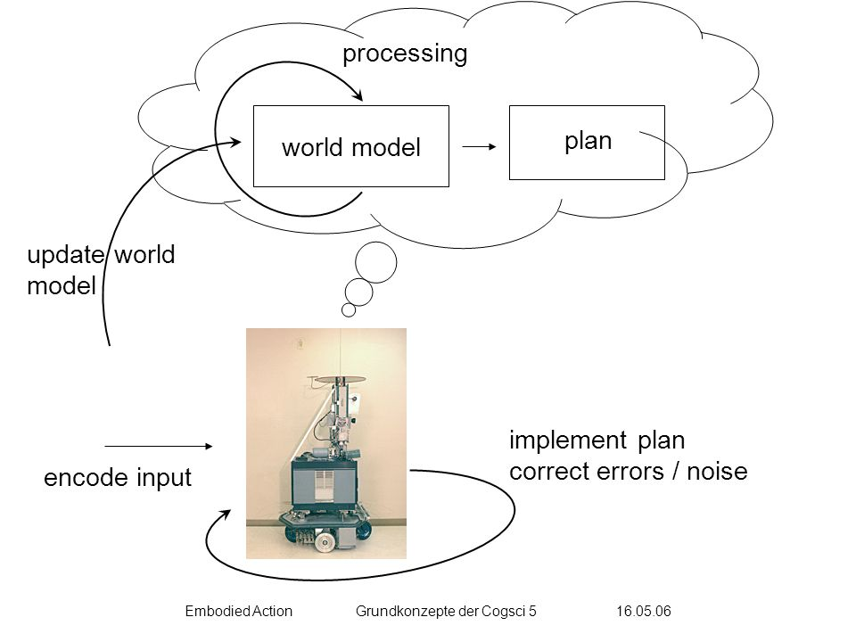 Embodied ActionGrundkonzepte der Cogsci 5 16.05.06 processing world model encode input plan update world model implement plan correct errors / noise