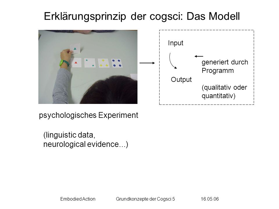 Embodied ActionGrundkonzepte der Cogsci 5 16.05.06 Erklärungsprinzip der cogsci: Das Modell psychologisches Experiment (linguistic data, neurological evidence...) Input Output generiert durch Programm (qualitativ oder quantitativ)