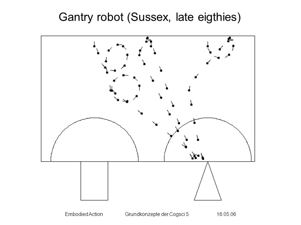 Embodied ActionGrundkonzepte der Cogsci 5 16.05.06 Gantry robot (Sussex, late eigthies)