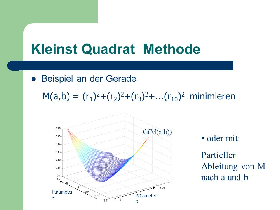 Kleinst Quadrat Methode Beispiel an der Gerade M(a,b) = (r 1 ) 2 +(r 2 ) 2 +(r 3 ) 2 +...(r 10 ) 2 minimieren Parameter b Parameter a G(M(a,b)) oder m