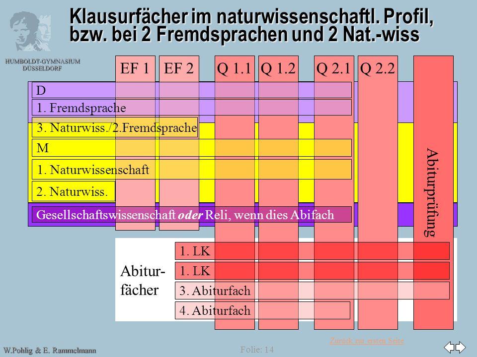 Zurück zur ersten Seite HUMBOLDT-GYMNASIUM DÜSSELDORF W.Pohlig & E. Rammelmann Folie: 14 Abitur- fächer Klausurfächer im naturwissenschaftl. Profil, b