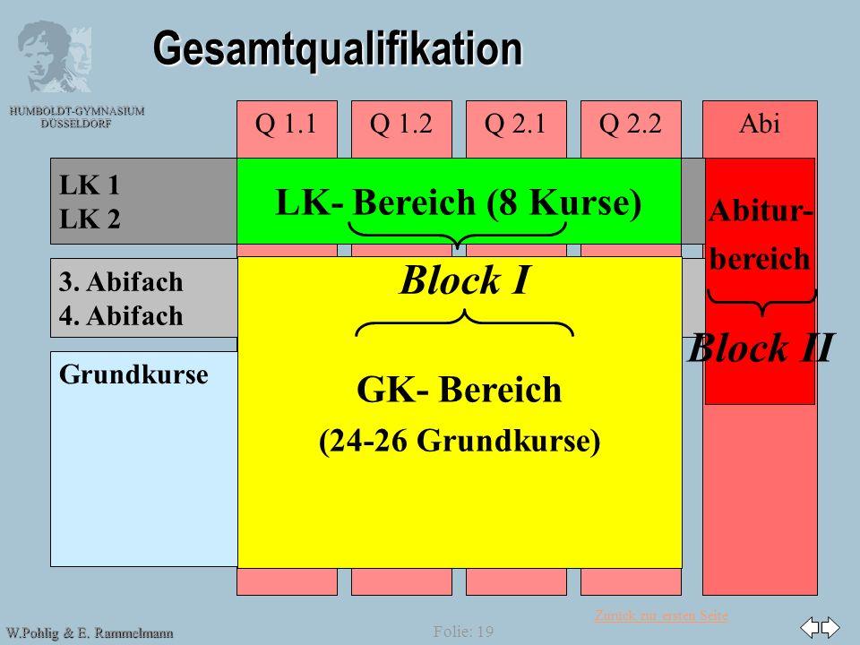 Zurück zur ersten Seite HUMBOLDT-GYMNASIUM DÜSSELDORF W.Pohlig & E. Rammelmann Folie: 19 Gesamtqualifikation AbiQ 2.2Q 1.1Q 1.2Q 2.1 LK 1 LK 2 3. Abif