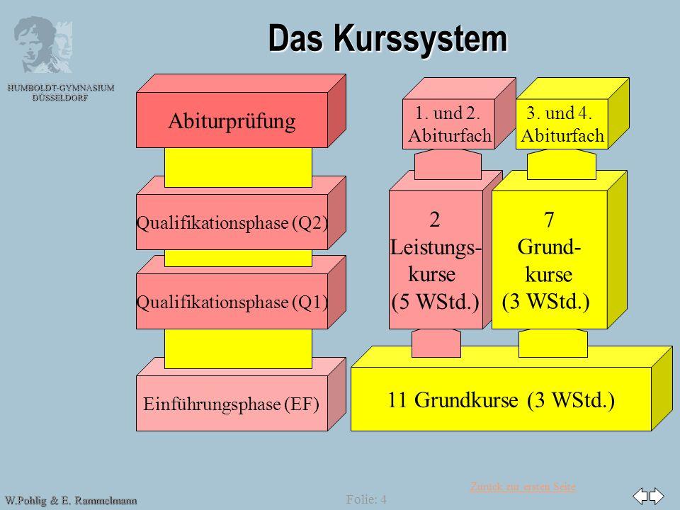 Zurück zur ersten Seite HUMBOLDT-GYMNASIUM DÜSSELDORF W.Pohlig & E. Rammelmann Folie: 4 Das Kurssystem Abiturprüfung Einführungsphase (EF) Qualifikati