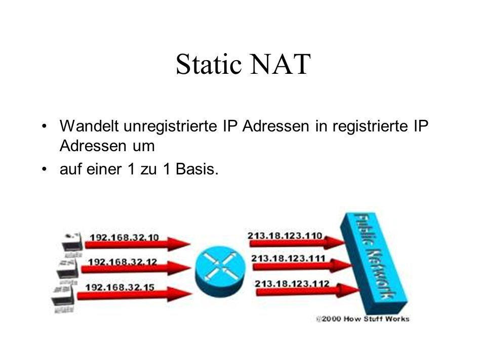 Dynamic NAT Wandelt eine unregistrierte IP Adresse in eine registrierte IP Adresse um -> wählt registrierte IP Adresse aus einer zur Verfügung stehenden Liste aus