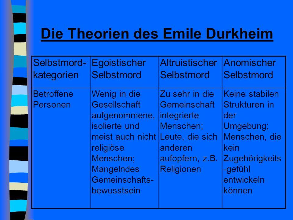 Die Theorien des Emile Durkheim Selbstmord- kategorien Egoistischer Selbstmord Altruistischer Selbstmord Anomischer Selbstmord Betroffene Personen Wenig in die Gesellschaft aufgenommene, isolierte und meist auch nicht religiöse Menschen; Mangelndes Gemeinschafts- bewusstsein Zu sehr in die Gemeinschaft integrierte Menschen; Leute, die sich anderen aufopfern, z.B.