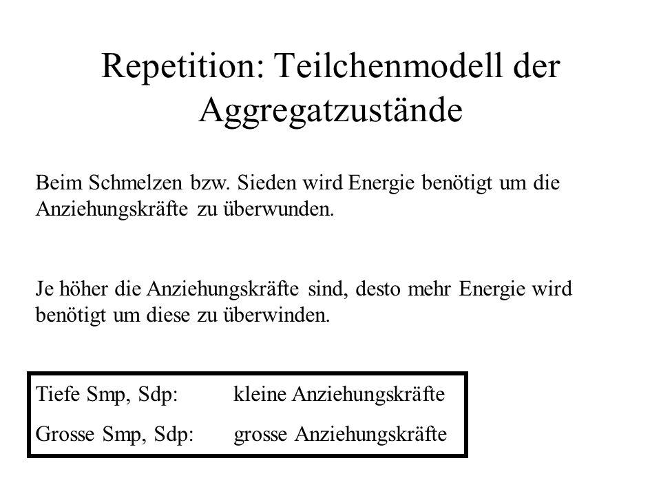 Repetition: Teilchenmodell der Aggregatzustände Beim Schmelzen bzw. Sieden wird Energie benötigt um die Anziehungskräfte zu überwunden. Je höher die A