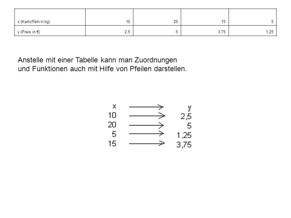 x (Kartoffeln in kg)1020155 y (Preis in )2,553,751,25 Anstelle mit einer Tabelle kann man Zuordnungen und Funktionen auch mit Hilfe von Pfeilen darste