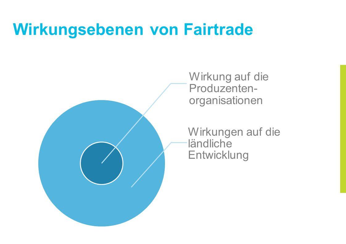 Wirkungsebenen von Fairtrade Wirkung auf die Produzenten- organisationen Wirkungen auf die ländliche Entwicklung