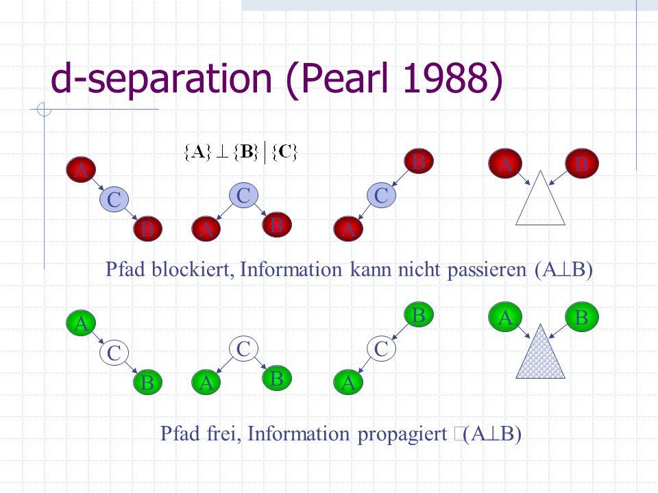 d-separation (Pearl 1988) A C BA C B A C B Pfad blockiert, Information kann nicht passieren (A B) AB A C BA C B A C B Pfad frei, Information propagier