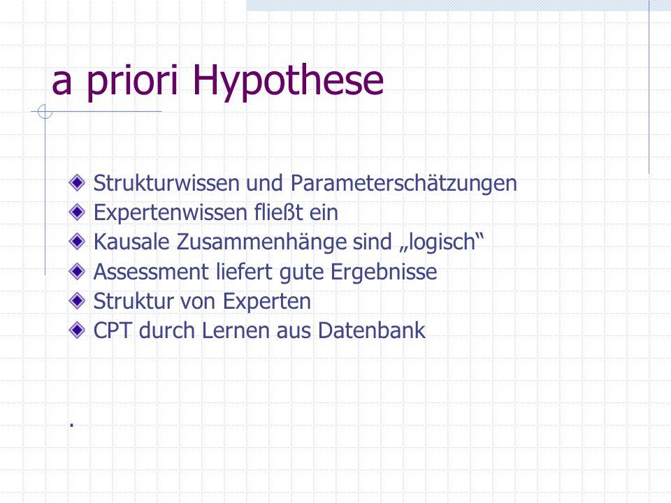 a priori Hypothese Strukturwissen und Parameterschätzungen Expertenwissen fließt ein Kausale Zusammenhänge sind logisch Assessment liefert gute Ergebnisse Struktur von Experten CPT durch Lernen aus Datenbank.