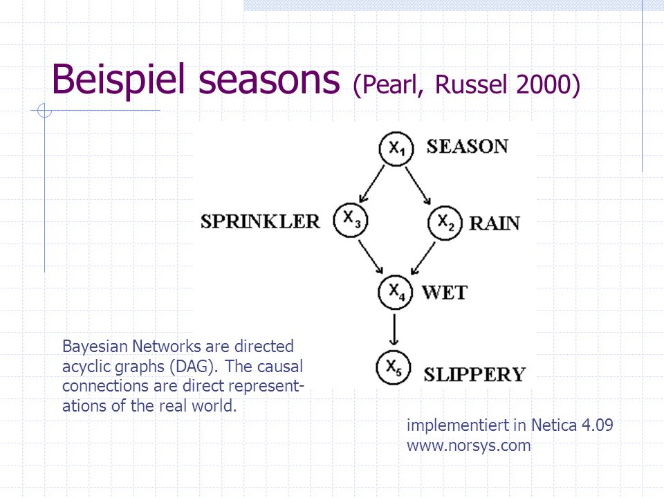 Beispiel seasons (Pearl, Russel 2000) implementiert in Netica Bayesian Networks are directed acyclic graphs (DAG).