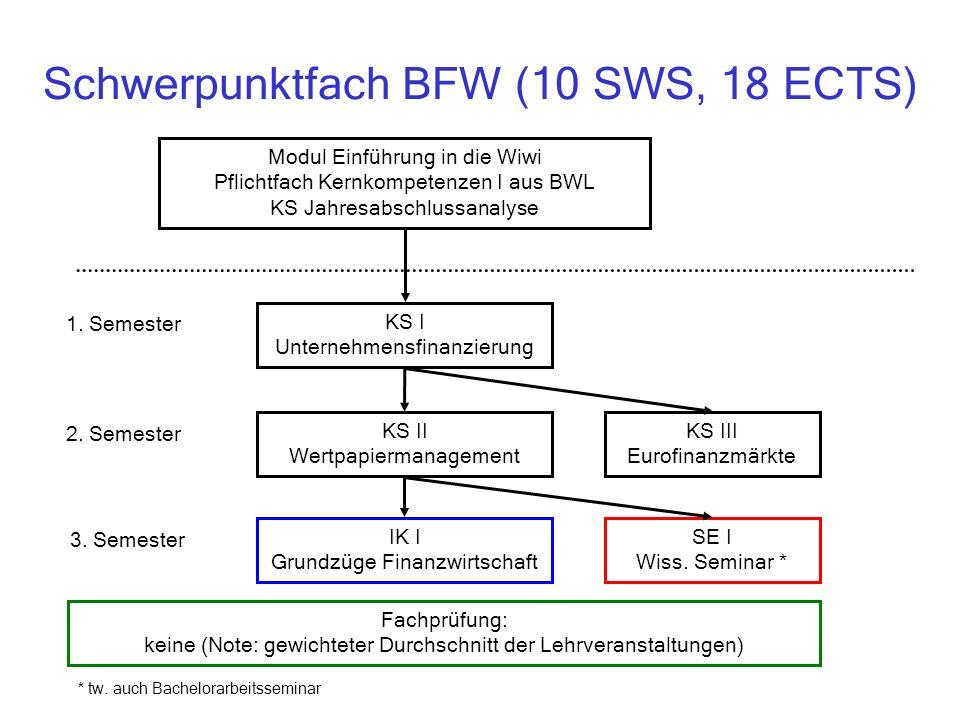 Schwerpunktfach BFW (10 SWS, 18 ECTS) KS I Unternehmensfinanzierung KS II Wertpapiermanagement IK I Grundzüge Finanzwirtschaft 1.