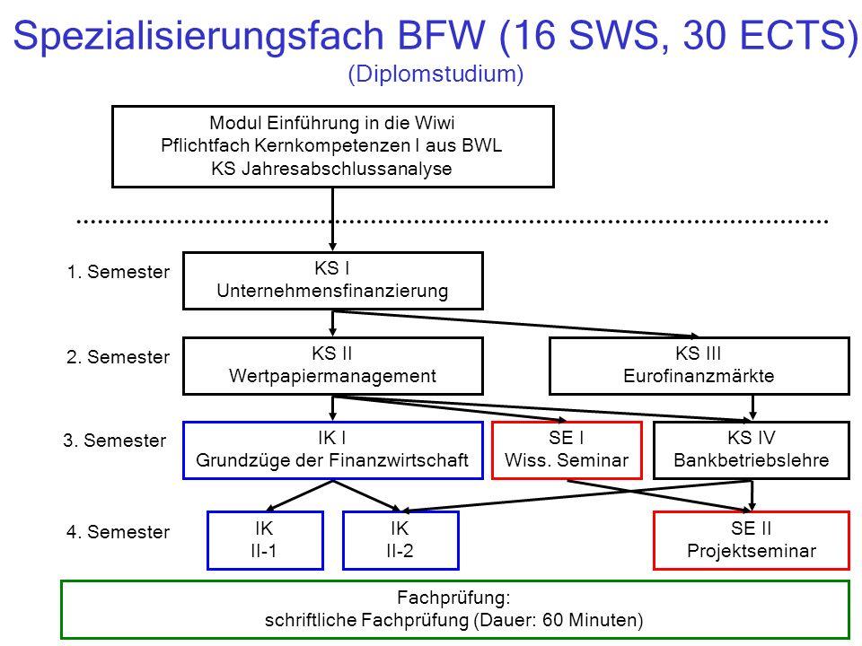 Spezialisierungsfach BFW (16 SWS, 30 ECTS) (Diplomstudium) KS I Unternehmensfinanzierung KS II Wertpapiermanagement IK I Grundzüge der Finanzwirtschaft KS IV Bankbetriebslehre IK II-1 SE II Projektseminar 1.