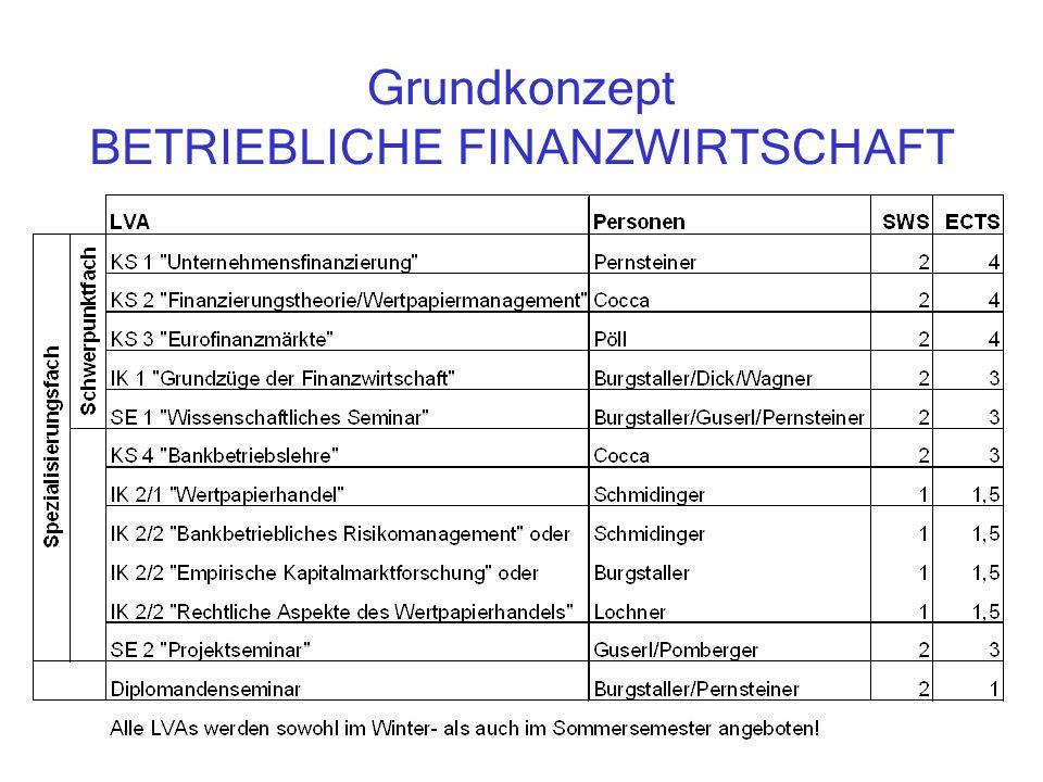 Grundkonzept BETRIEBLICHE FINANZWIRTSCHAFT