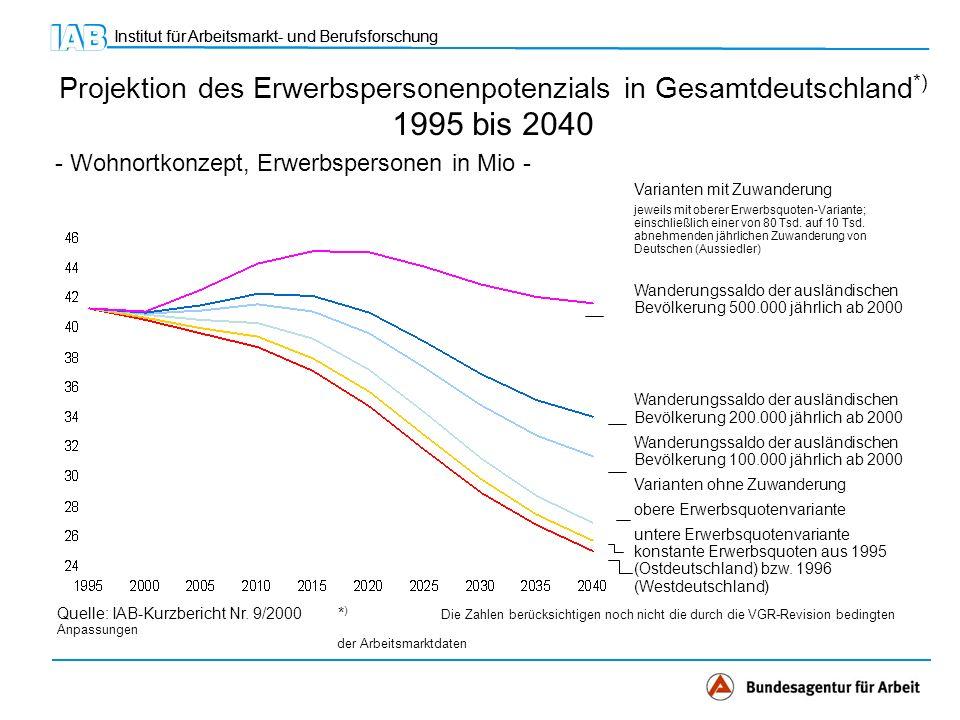 Institut für Arbeitsmarkt- und Berufsforschung Projektion des Erwerbspersonenpotenzials in Gesamtdeutschland *) 1995 bis 2040 - Wohnortkonzept, Erwerbspersonen in Mio - Quelle: IAB-Kurzbericht Nr.