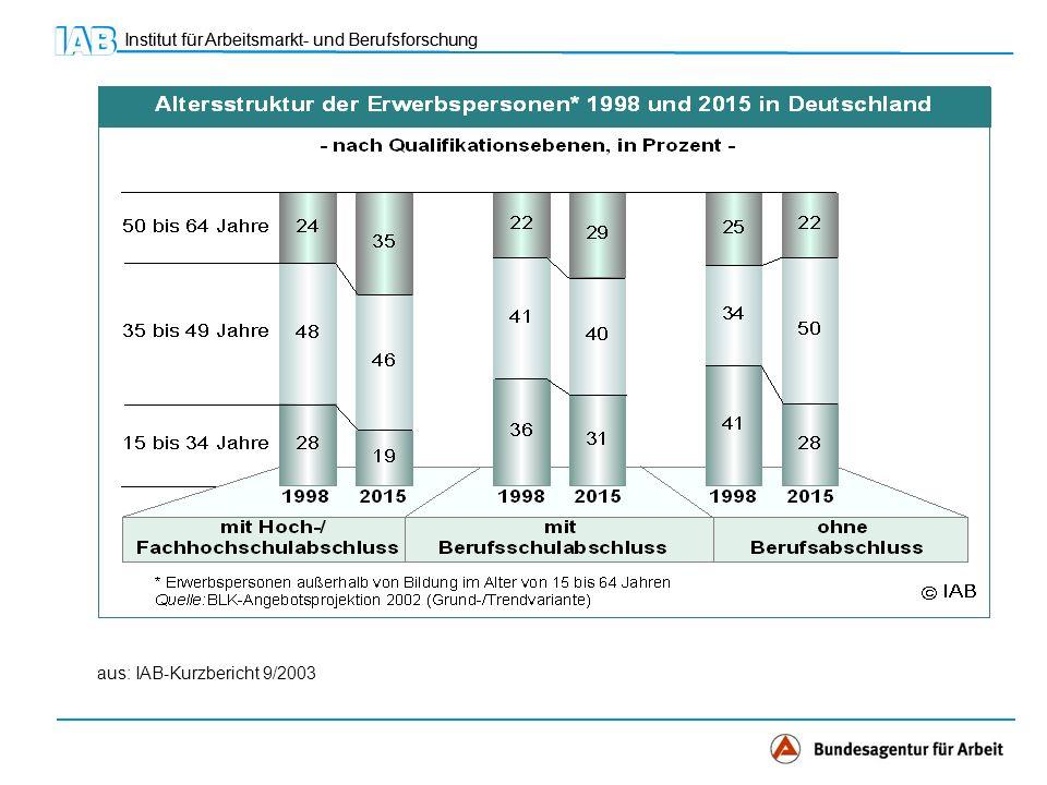 Institut für Arbeitsmarkt- und Berufsforschung aus: IAB-Kurzbericht 9/2003