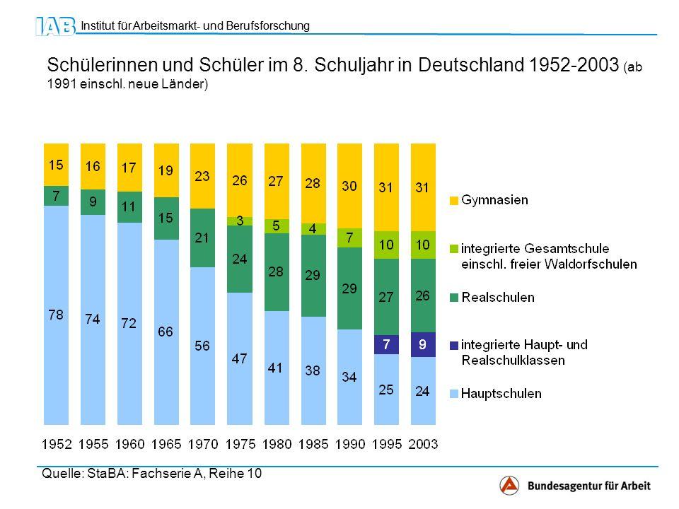 Institut für Arbeitsmarkt- und Berufsforschung Schülerinnen und Schüler im 8.