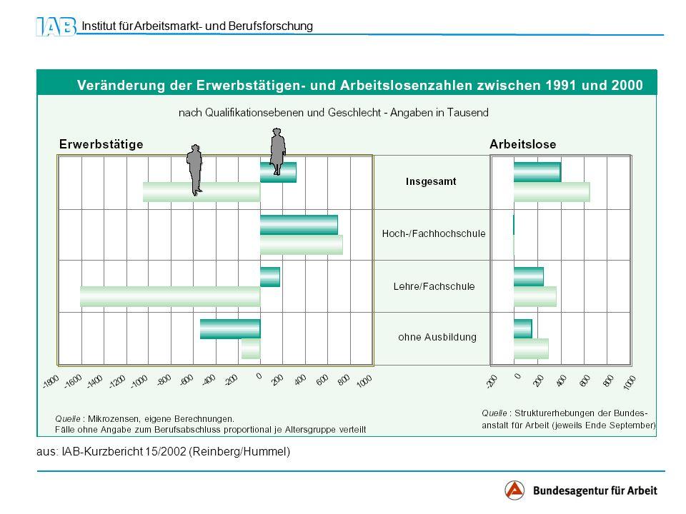Institut für Arbeitsmarkt- und Berufsforschung aus: IAB-Kurzbericht 15/2002 (Reinberg/Hummel)