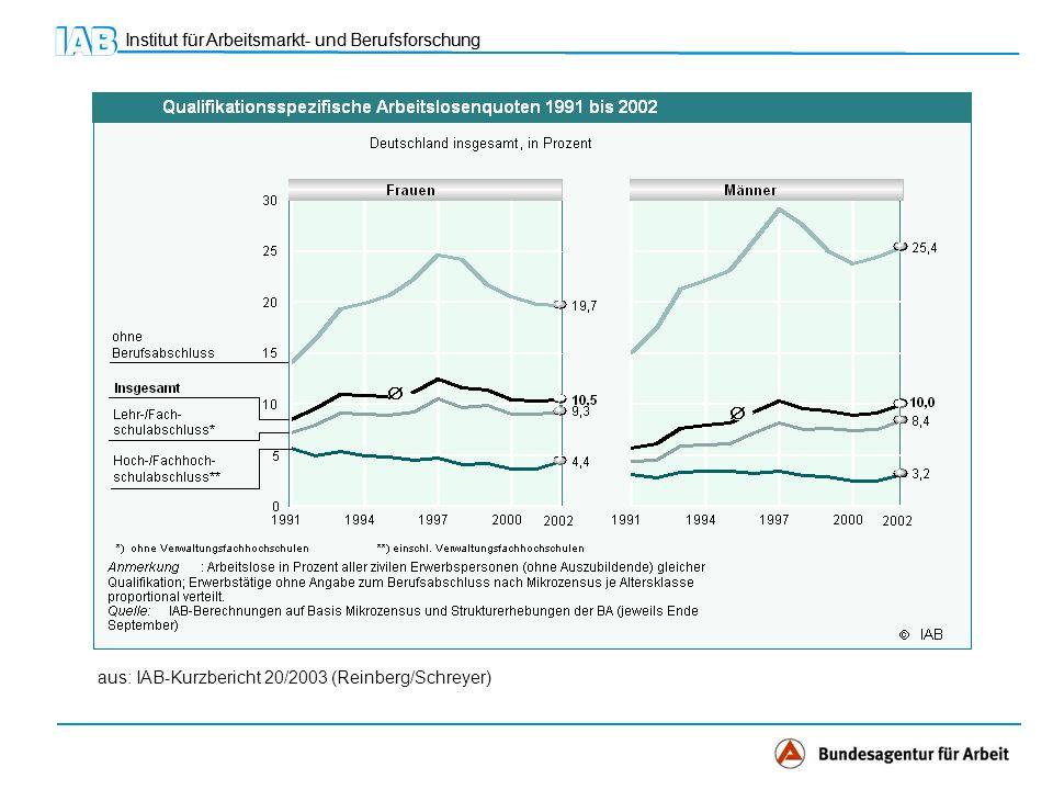 aus: IAB-Kurzbericht 20/2003 (Reinberg/Schreyer)
