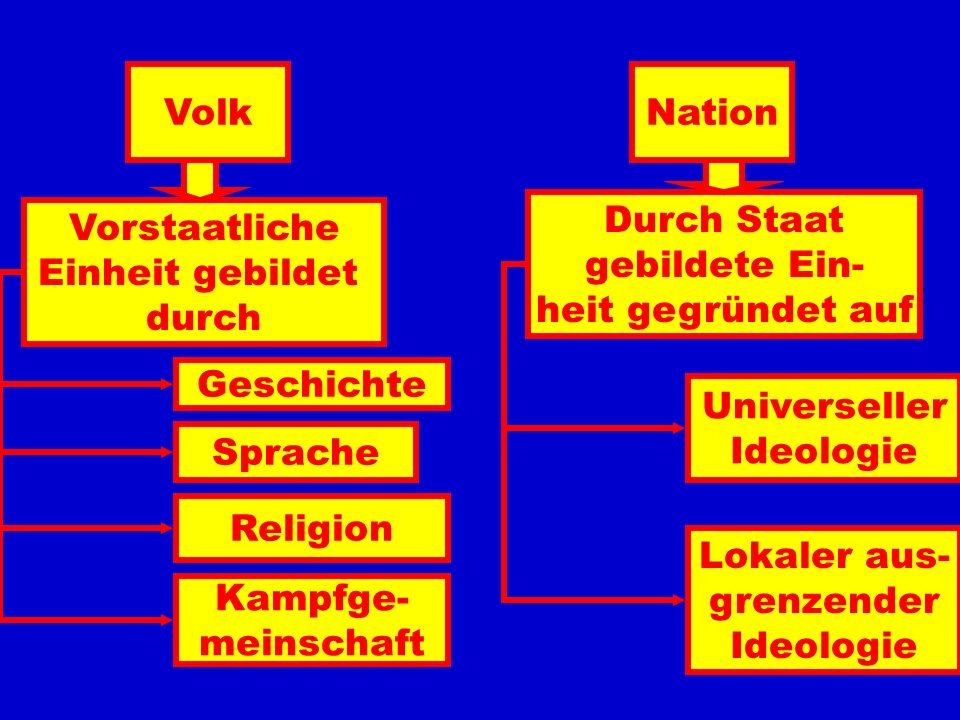 Vom Volk zum Staat -Subjekt des Völkerrechts -Bürger - Ausländer -Mitgliedschaft UN -Territorium -Eigenes Recht Urknall -Eigener Wirtschaftsraum -Zoll