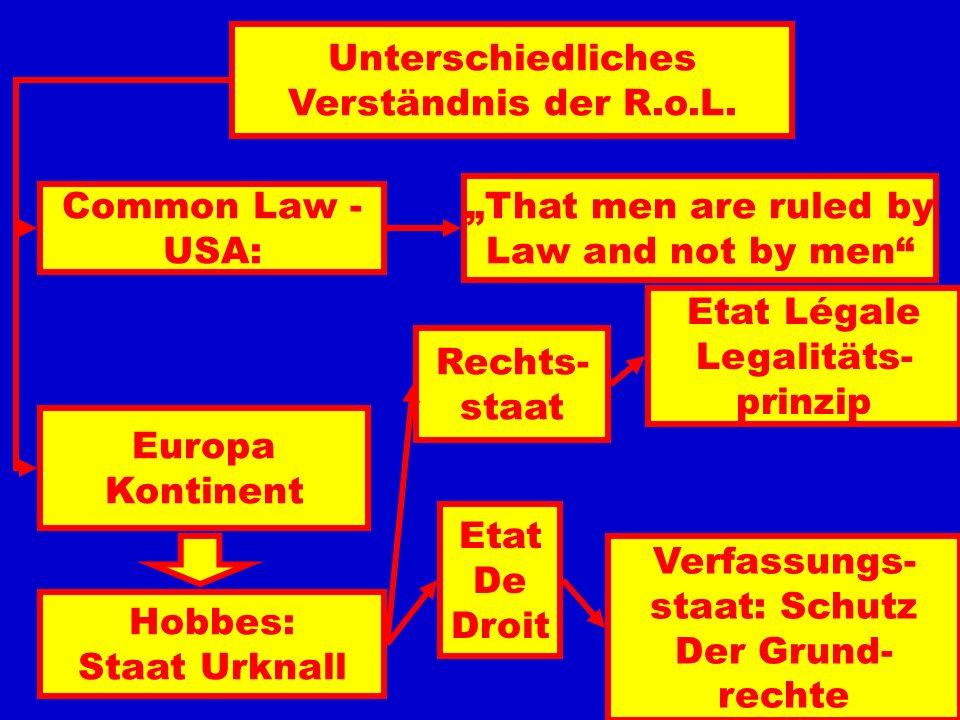 4. Was für Kompetenzen haben die Gerichte, um Personen gegen den Machtmissbrauch der Verwaltung zu schützen? 5. Unabhängigkeit der Gerichte: Wahl, Wie