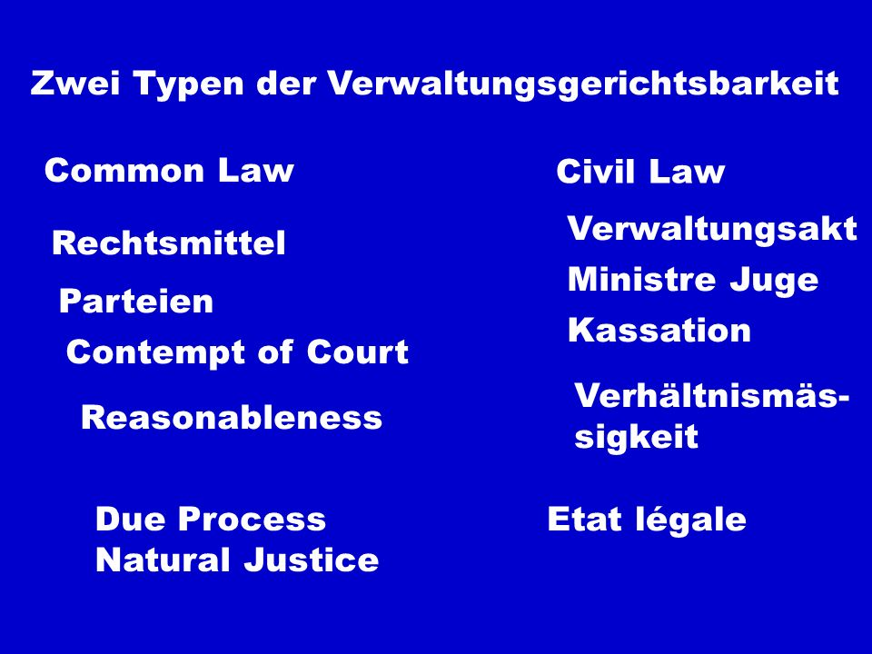Zwei Typen der Verwaltungsgerichtsbarkeit Common Law Civil Law Rechtsmittel Verwaltungsakt Parteien Ministre Juge Contempt of Court Kassation Reasonableness Verhältnismäs- sigkeit Due Process Natural Justice Etat légale