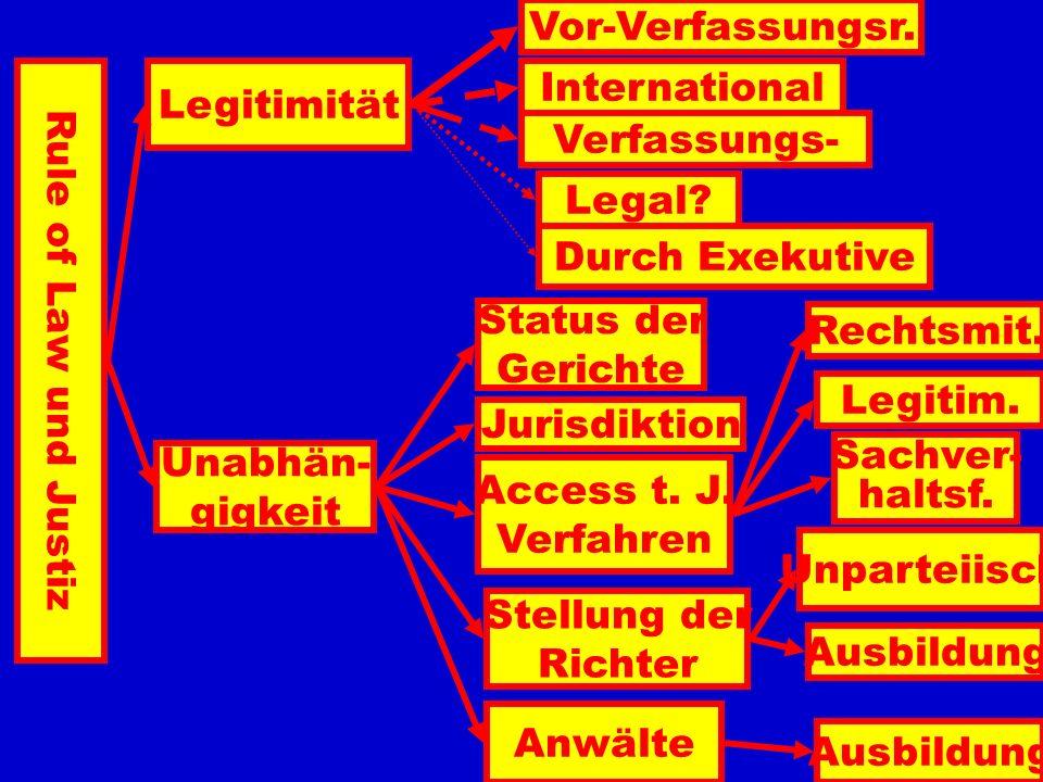 Zwei Typen der Verwaltungsgerichtsbarkeit Common Law Civil Law Rechtsmittel Verwaltungsakt Parteien Ministre Juge Contempt of Court Kassation Reasonab